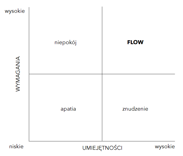 czterosegmentowy-model-flow-fris
