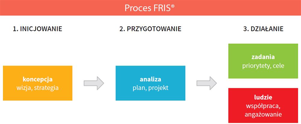 Proces-FRIS